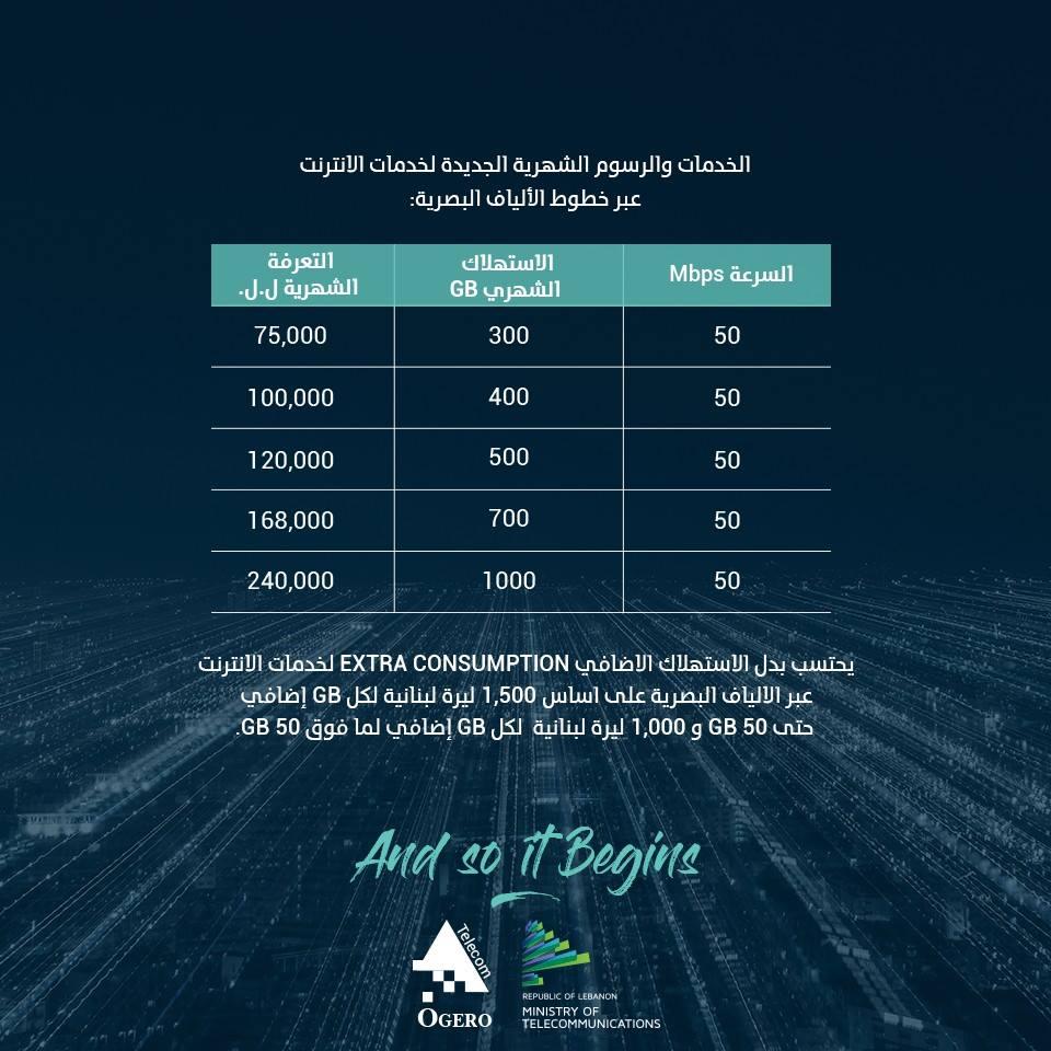 المدن هذه هي أسعار الانترنت Dsl الجديدة